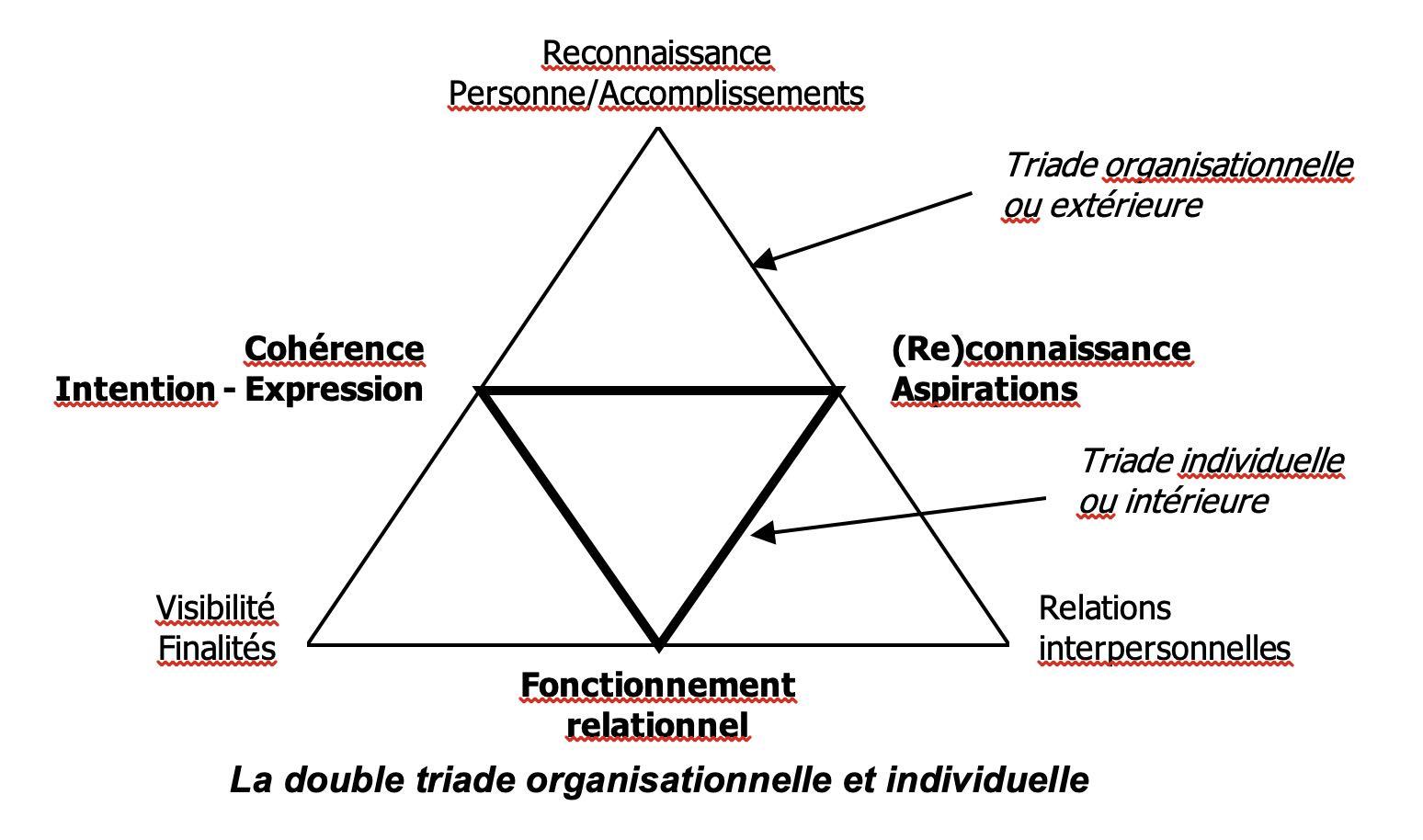 LA double triade organisationnelle et individuelle